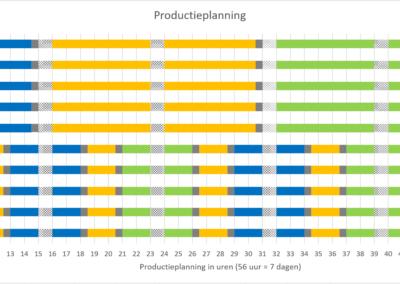 Productieplanning fabriek